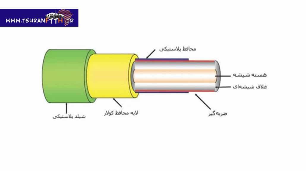 انواع کابل های نوری