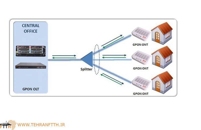 انتقال اطلاعات در FTTH چگونه است ؟