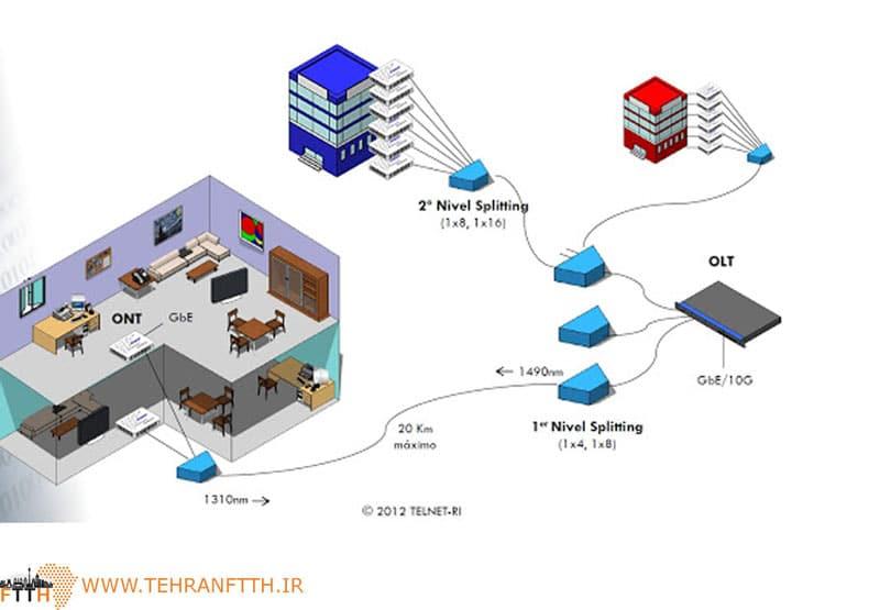 تکنولوژی FTTH چیست ؟